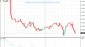 Forex trading accumulation distribution