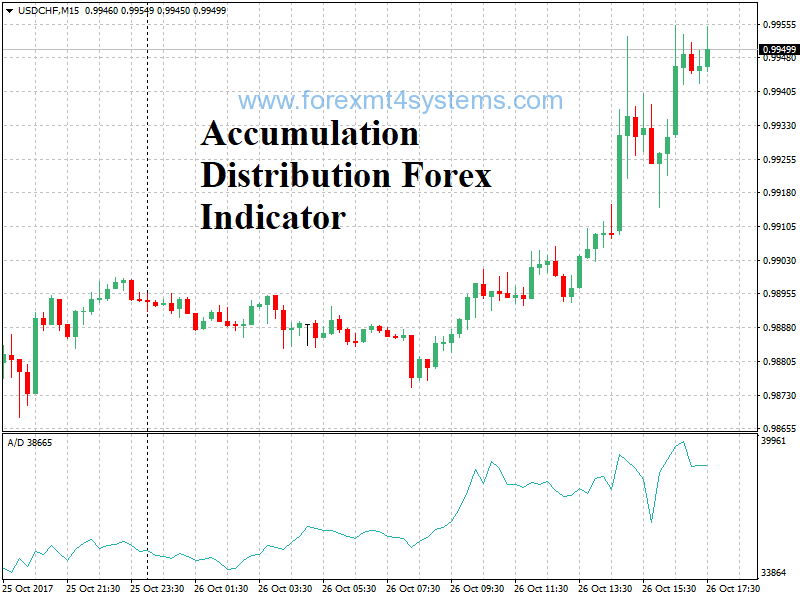 Accumulation distribution index forex