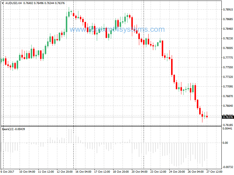 Forex bulls power indicator