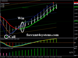 Binary Options The Power of Trend Momentum Strategy buy signal