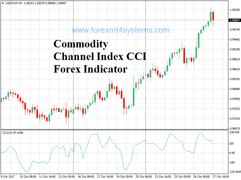 Forex commodity channel index indicator