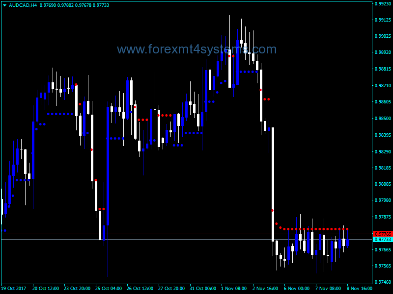 What does support mean in forex