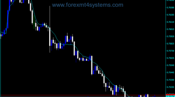 Forex IEF Distance Indicator