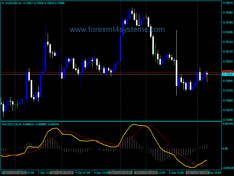 Forex with forex