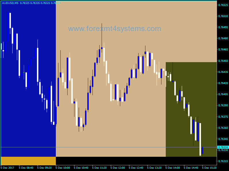 Forex sessions indicator