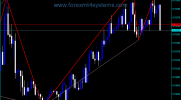 Forex ZigZag Own Channel Indicator