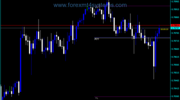 Forex Advanced iFibonacci Indicator