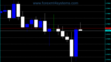 Forex Cluster Box vertical cross section Indicator