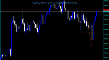 Forex Stowells Three Bar Net Line Indicator