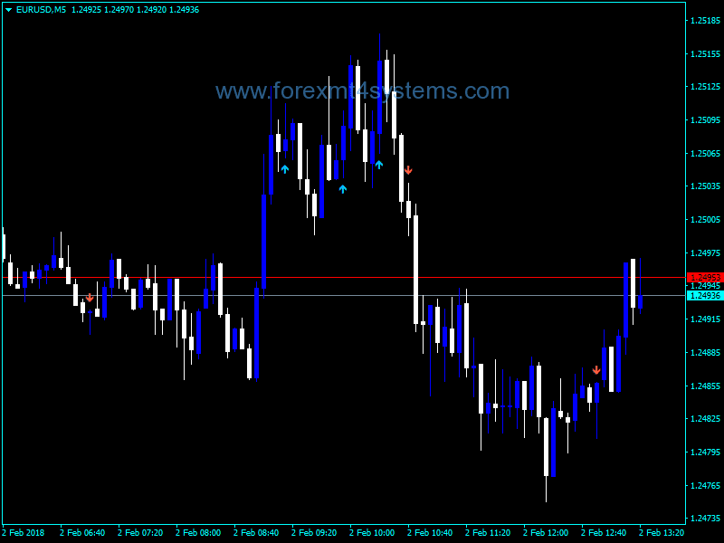 Forex Indicator Alarm « Get binaire options robot with 85