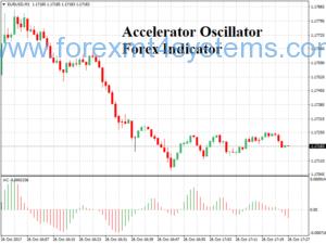 Accelerator Oscillator ფორექს ინდიკატორი