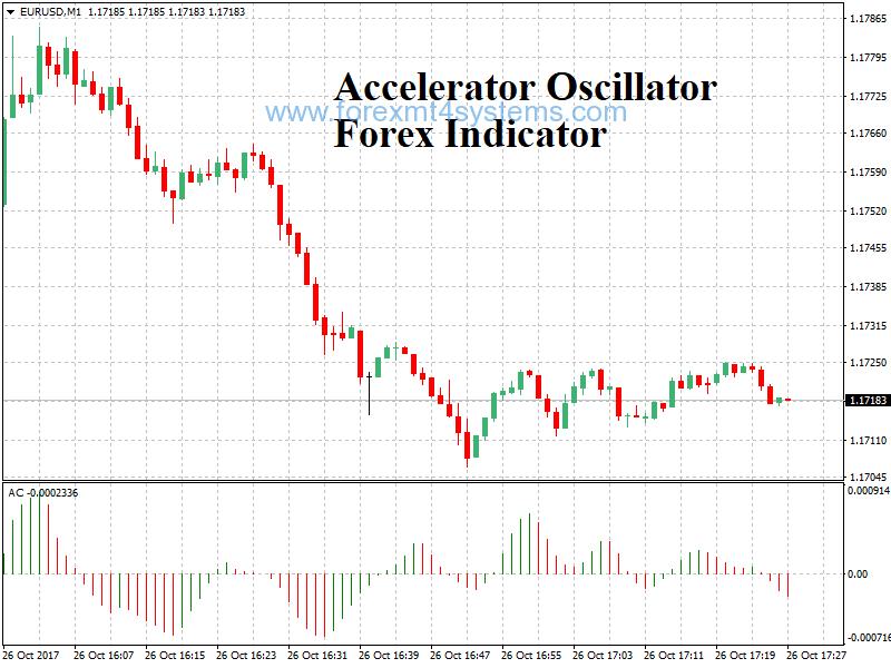 Indicador Forex do Oscilador Acelerador