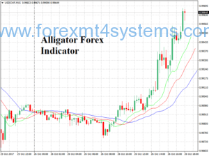 Indicador Alligator Forex
