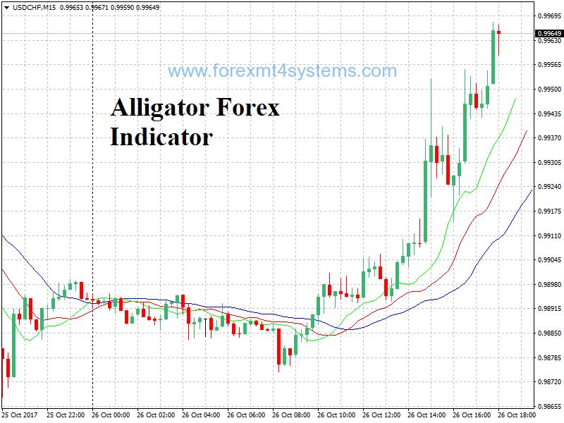 Indicador Alligator Forex