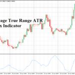 میانگین واقعی محدوده شاخص ATR Forex