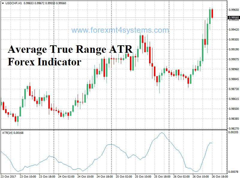 Indicador ATR Forex da verdadeira faixa média real