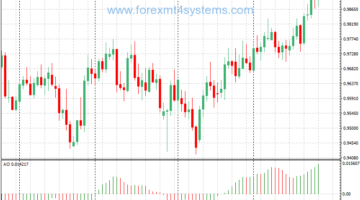 Awesome Oscillator AO Forex Indicator