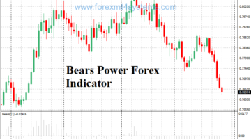 Bears Power Forex Indicator