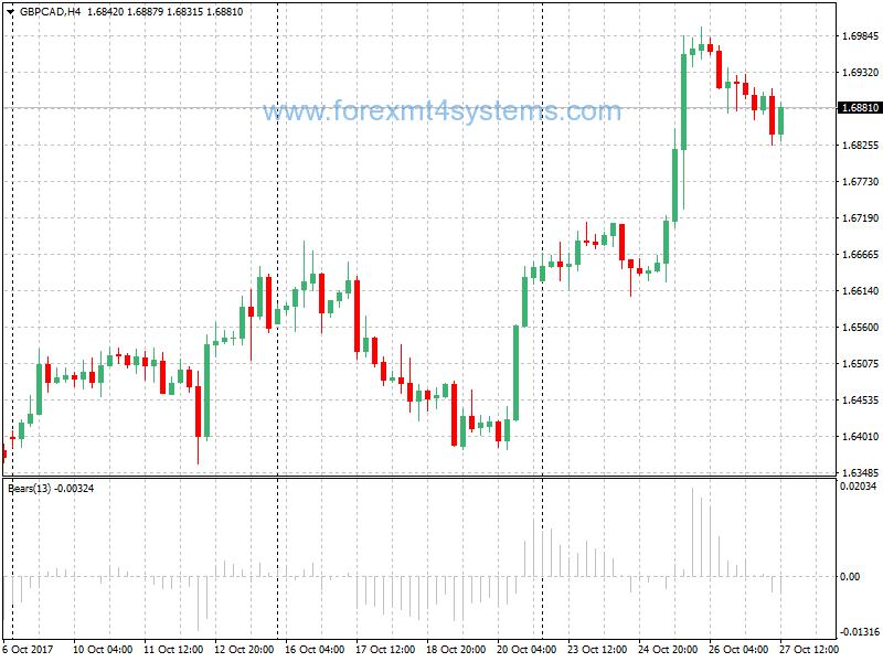 Bears Power Forex Indicator Comprar sinal