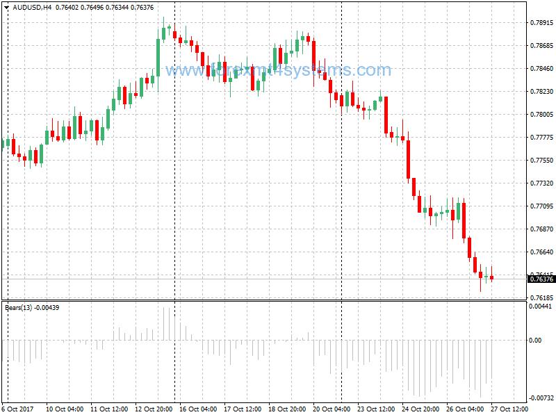 Bears Power Forex indicador sinal de venda