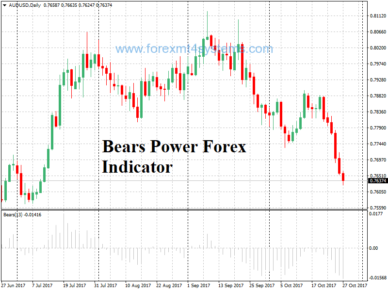 Bears Power Forex Indicator