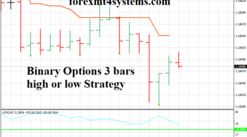 Binary Options 3 bars high or low Strategy