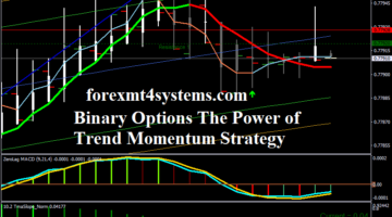 Binary Options The Power of Trend Momentum Strategy