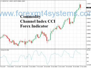 Index Index of CCI Forex Indicator