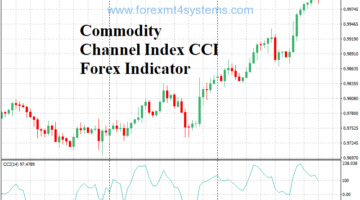 Commodity Channel Index CCI Forex Indicator