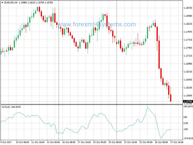 Indicador de Canal de Commodity CCI Forex Indicator sell signal