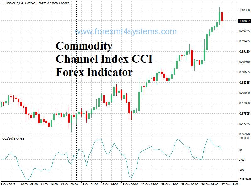 Índice de Canal de Mercadorias CCI Forex Indicator
