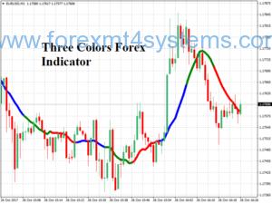 Indicador Forex de três cores