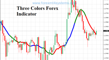 Three Colors Forex Indicator