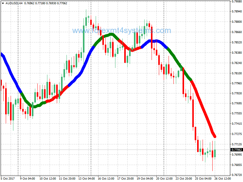 Three Colors Forex Indicator Sell Signal