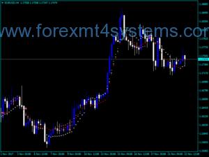 Forex 10 Minute Trader Indicator
