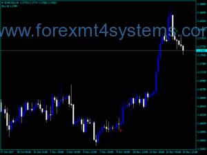 Forex 3 MA кръст с индикатор за предупреждение