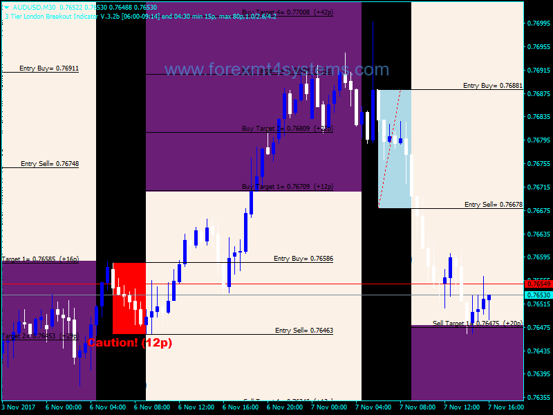 Forex 3 Tier London Breakout Indicator