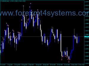 Forex 5 Min RSI Kual Indicator