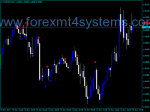 Forex ADX Crosses Indicator