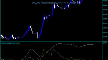 Forex ADX DMI Indicator