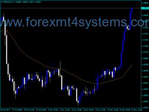 Forex AMA Optimum Indicator