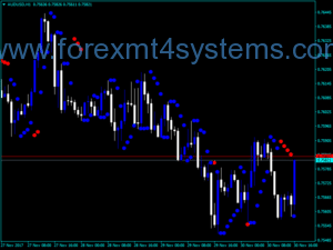 Indicador Forex AUTO STOP REVERS