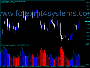 Indekatoriya Stratejiya Forex Absolute