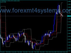 Forex Advanced ACD Индикатор