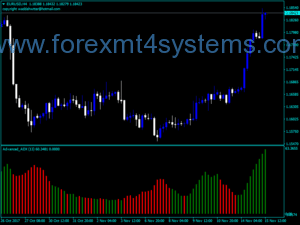 Indicador Forex Advanced ADX