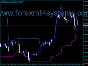 Forex Advanced Advanced Indicator