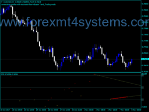 Forex All In One Divergence Indicator