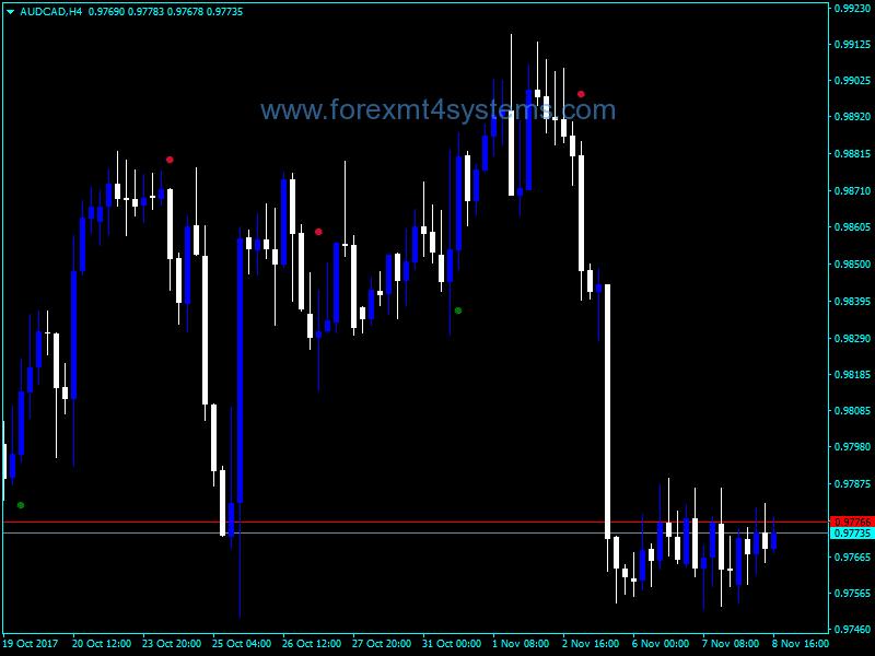 Forex AltrTrend Signal v2 Dangosydd