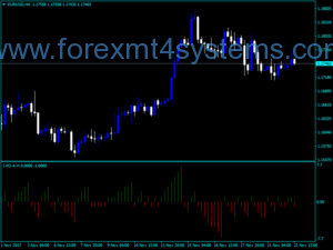 Forex Amir-indicator