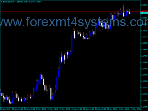 Forex Ask Shadow Indicator